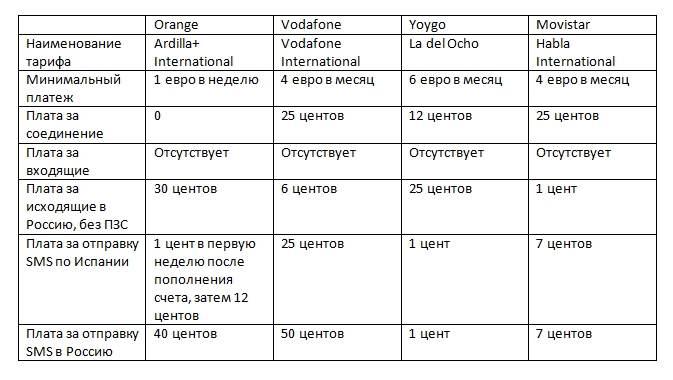 Тарифы сотовых операторов